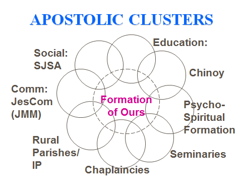 apostolicclusters The Fund for Apostolic Works